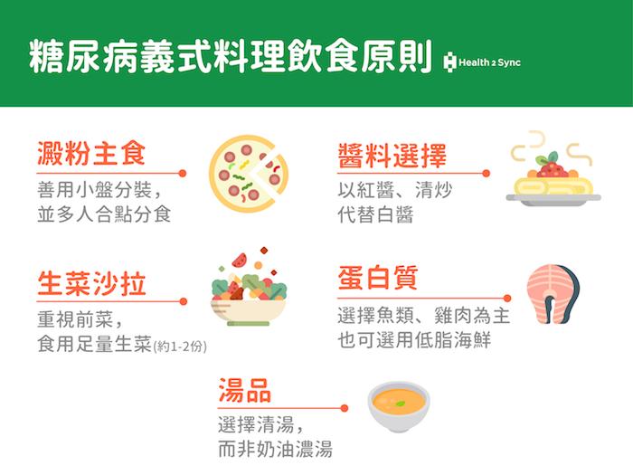 糖尿病聰明吃義式料理,聰明三原則:善用小盤分裝、選擇紅醬或是清炒的主食、魚類、雞肉的蛋白質,並補充適量的蔬菜與較清爽的湯品。