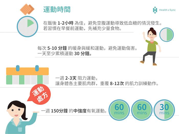 糖尿病的運動處方:不同運動時間的注意事項;運動時間至少一天30分鐘,且要有暖身緩和運動。