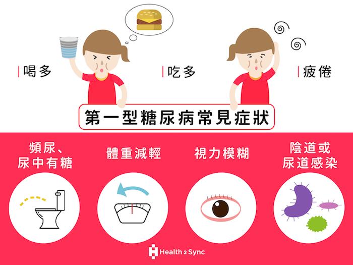 第一型糖尿病常見症狀除了三多(喝多吃多尿多),也包括不明原因感到疲倦、體重迅速下降、視力模糊等等,女性則容易有陰道或尿道感染