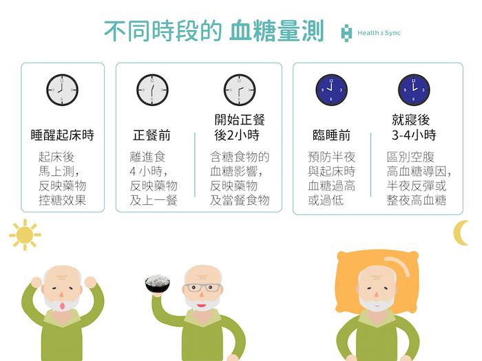 什麼時間該量血糖呢?考慮測量的目的,選擇測量不同時段的血糖