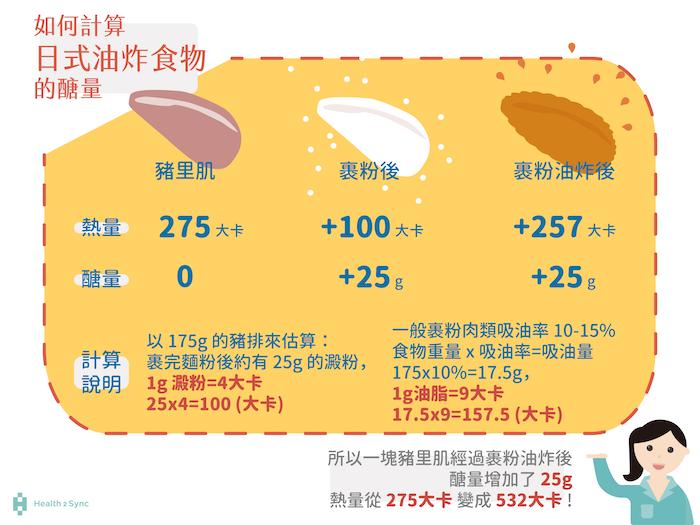 計算油炸物的熱量分成兩部分,一是肉類本身的熱量,二是裹粉油炸後增加的熱量,以五兩肉為例,油炸前熱量是275大卡,但炸完熱量增加為532大卡。