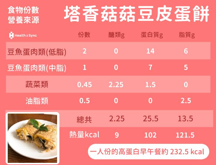 糖尿病菜單塔香菇菇豆皮蛋餅的份數與營養。