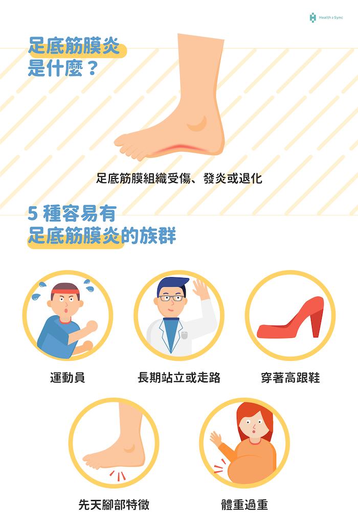 足底筋膜炎是什麼?認識五大好發族群