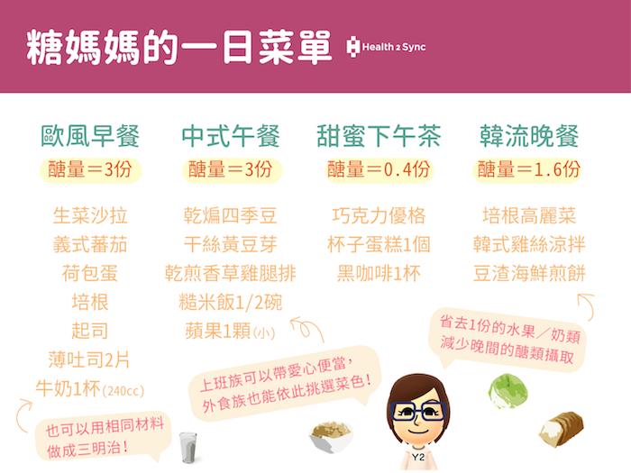 糖媽媽的一日糖尿病菜單,依照不同特色設計出歐式早餐、中式午餐、甜蜜下午茶以及韓流晚餐等,讓糖友有不同選擇可以參考。