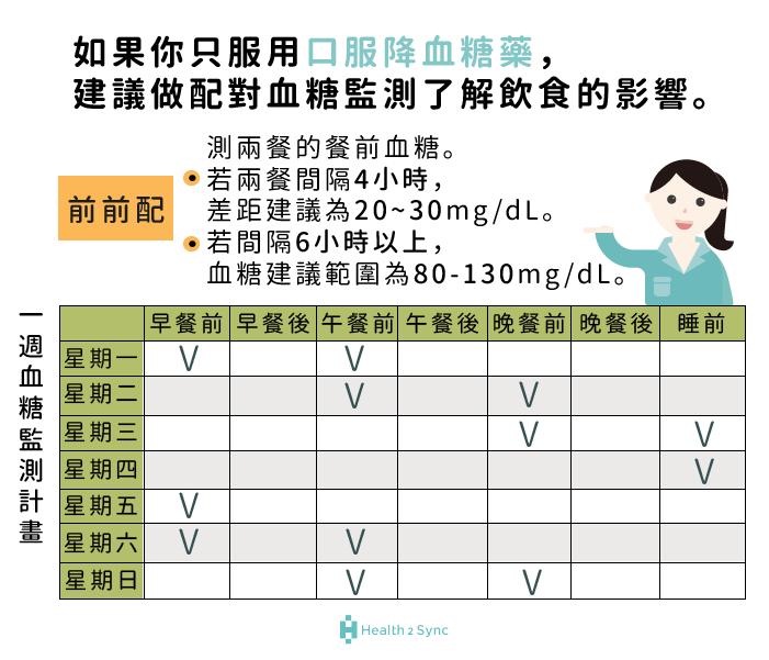 只服用口服降血糖藥建議做配對血糖監測:前前配