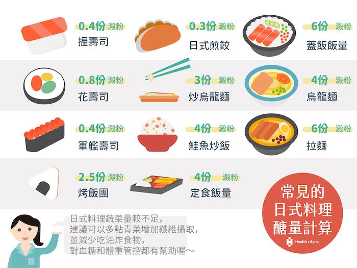 日式料理常見的醣量計算表