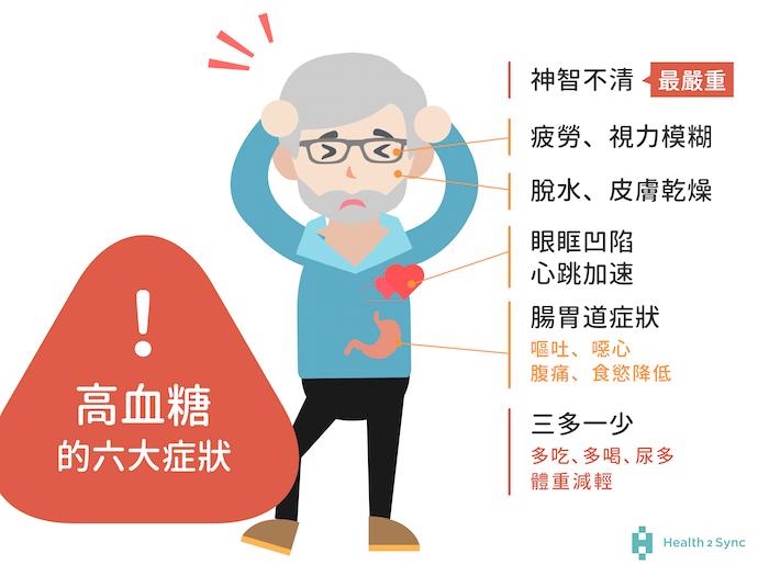高血糖六大症狀:三多一少:多吃、多喝、尿多、體重減輕;腸胃道症狀:嘔吐、噁心、腹痛、食慾降低;疲勞、視力模糊;脫水、皮膚乾燥;眼眶凹陷、心跳加速;最嚴重的狀況為神智不清。