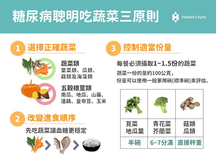 糖尿病聰明吃蔬菜三原則:選擇正確蔬菜、改變進食順序、控制適當份量:認識一份的蔬菜份量。