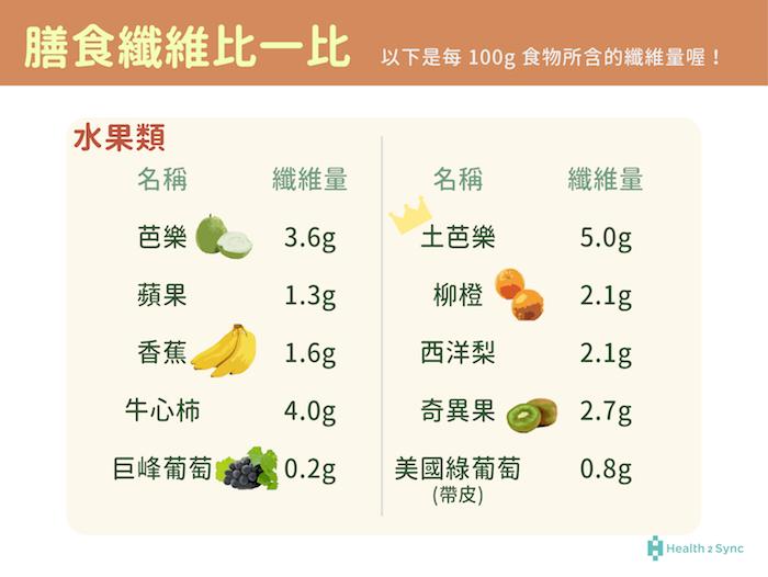 水果類的膳食纖維量以芭樂、奇異果以及牛心柿為份量最多。
