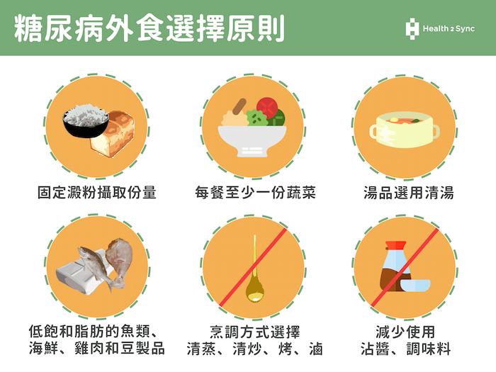 糖尿病外食選擇原則。包含六大項,分別為固定澱粉的攝取份量;每餐至少都要有一份的青菜搭配食用;肉品的選擇以低飽和脂肪的魚類、海鮮、雞肉和豆製品為主;湯品選用清湯;烹調方式以清蒸、清炒、烤、滷為主;減少使用沾醬、調味料。
