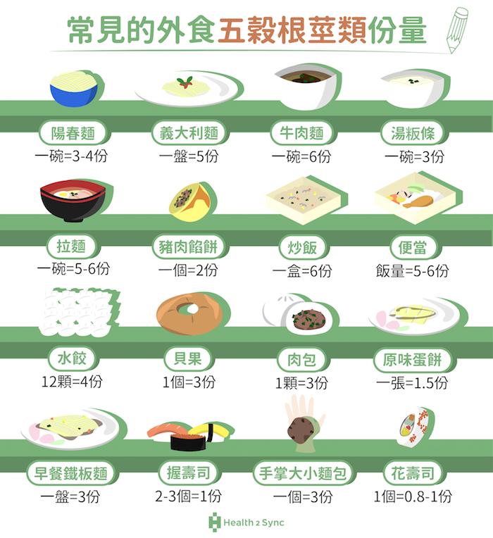 常見的外食全穀雜糧類份量估算表