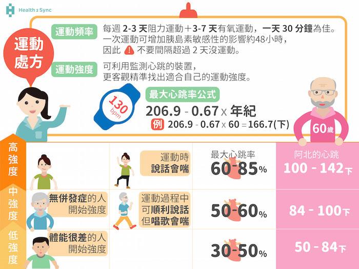 糖尿病的運動處方:什麼樣的運動頻率和運動強度可以改善血糖呢?