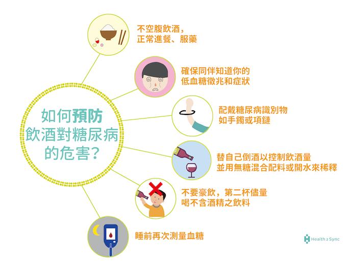 預防飲酒對糖尿病的危害,有六大撇步。