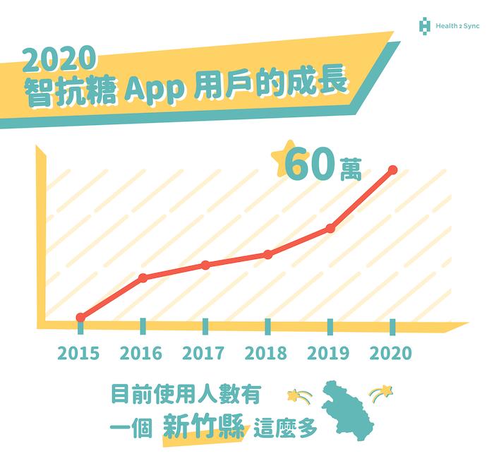 智抗糖App用戶的成長