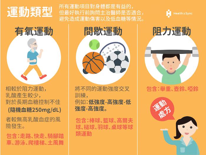 糖尿病運動處方:認識不同的運動類型 (有氧、間歇、阻力運動),選擇自己喜歡的方式改善血糖。