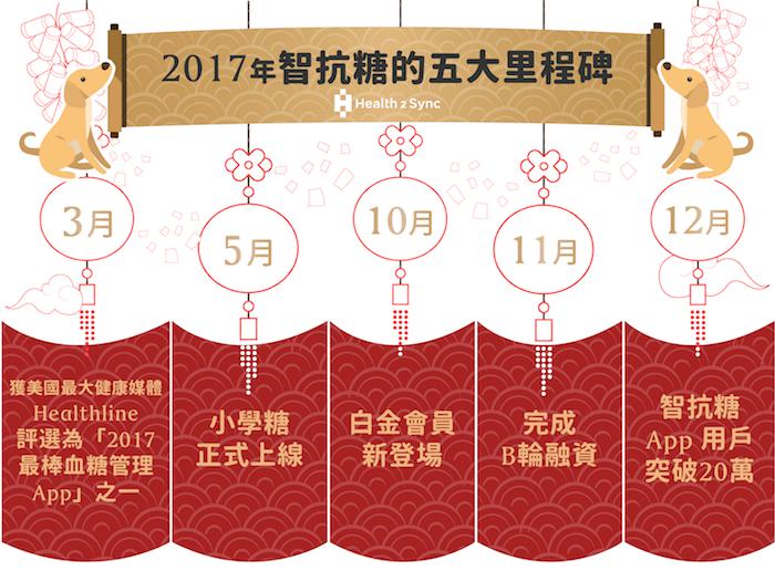 2017年智抗糖的五大里程碑。