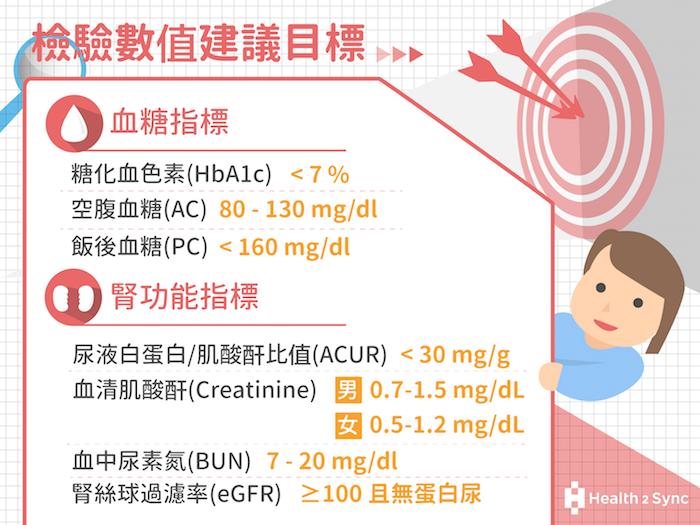 若糖尿病友做了抽血檢驗,其建議的血糖指標有糖化血色素(HbA1c)、空腹血糖(AC)、飯後血糖(PC);腎功能指標包括:尿液白蛋白/肌酸酐比值(ACUR)、血清肌酸酐(Creatinine)、血中尿素氮(BUN)、腎絲球過濾率(eGFR)。