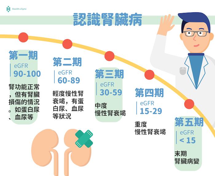 慢性腎臟病的五大分期
