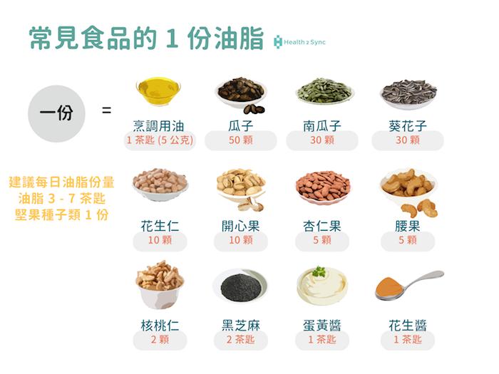 常見食品的一份油脂。建議糖友每日油脂份量3-7茶匙、堅果種子類1份即可。