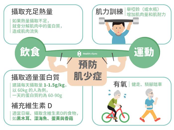 預防肌少症可以從兩大方面著手,飲食方面建議糖友可以攝取充足熱量、維生素D與蛋白質;運動方面則建議同時做有氧,搭配肌力訓練來增加肌肉量。