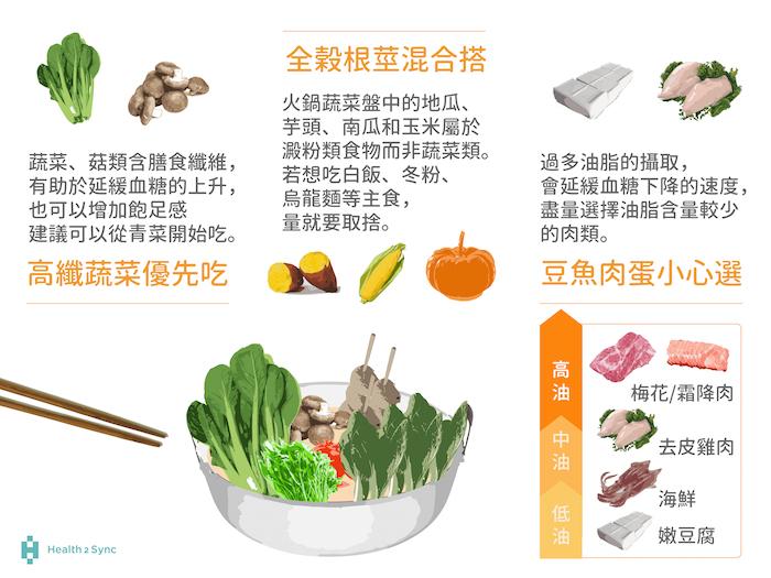 建議糖尿病友優先吃高纖蔬菜,並注意火鍋裡的澱粉份量,如果想要吃玉米、地瓜等火鍋料,那麼白飯、冬粉等主食的份量就要減少,除此之外,蛋豆魚肉類雖然不含醣,但富含油脂,吃多了會延緩血糖下降速度。