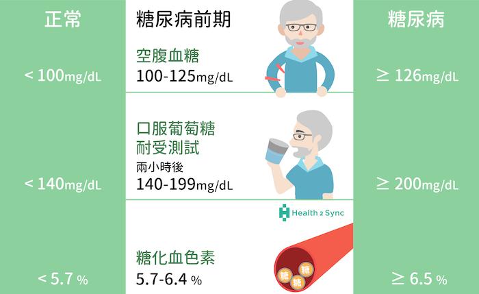 糖尿病前期的定義:血糖高於正常值,但是還沒達到糖尿病標準之間的過渡期。