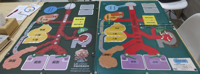 林瑞祥教授診所_人體地圖示範