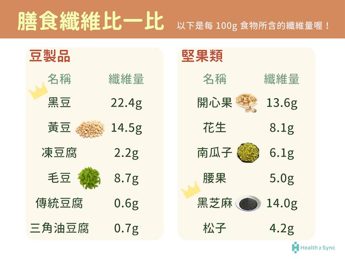豆製品與堅果類的膳食纖維量比較,其中豆製品以黑豆、黃豆的纖維量含量較多;堅果類則以黑芝麻與開心果的纖維量較多。
