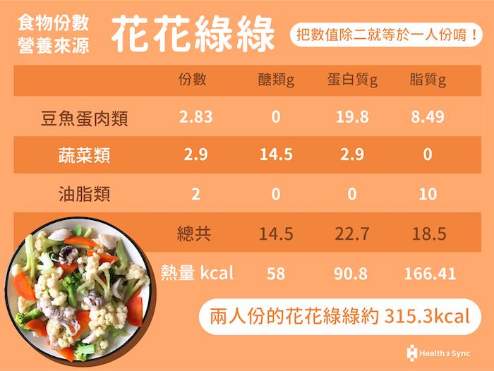 糖尿病菜單花花綠綠的營養成分