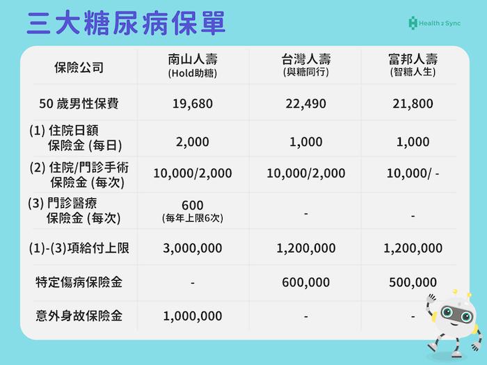 糖尿病保單:南山人壽(Hold助糖)、台灣人壽(與糖同行)、富邦人壽(智糖人生)根據保障需求、理賠的不同,而有保費差異。
