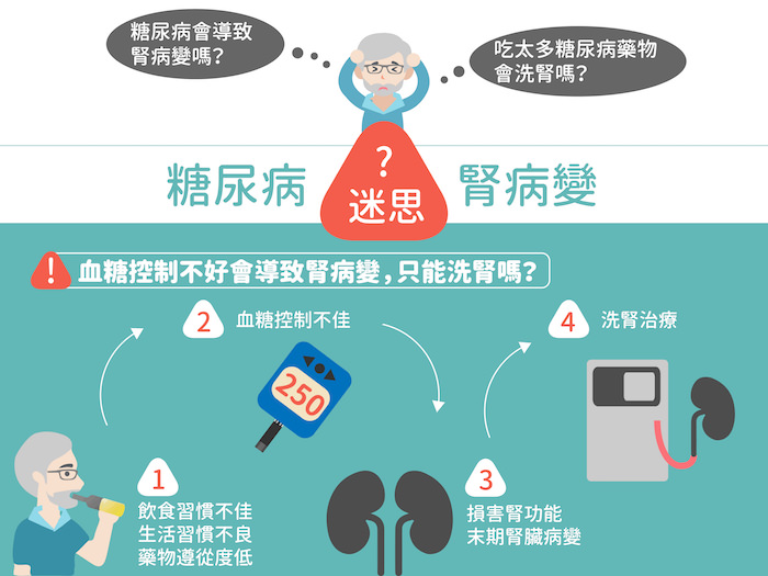 糖尿病腎臟病變的常見迷思--血糖控制不好會導致腎病變,最終只能洗腎嗎?
