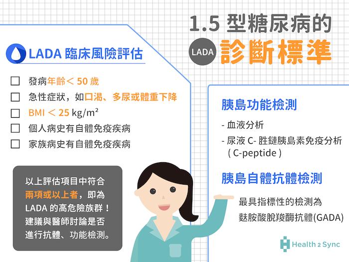第1.5型糖尿病(LADA)的診斷標準:建議在診斷上先收集可靠的臨床指標,進行LADA臨床風險分數評估,若為高危險群,再來決定是否要進行抗體測試。