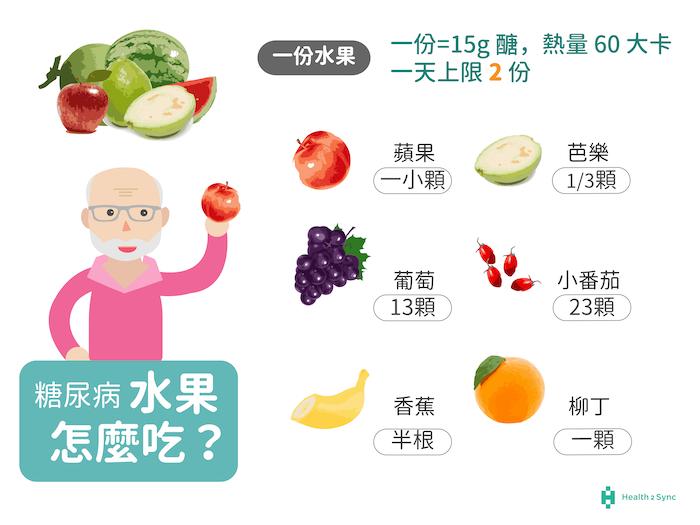 糖尿病水果份量吃多少?一天上限2份、一份約為女生拳頭大小,糖尿病吃水果血糖不飆高。