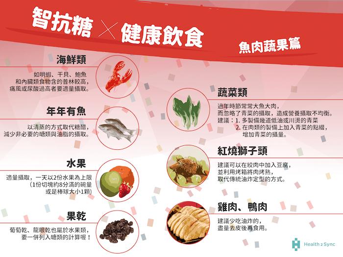 蛋豆魚肉類把握少油少糖原則,並注意青菜的攝取,以利於血糖穩定。