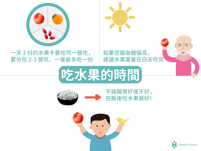吃水果的時間和血糖也息息相關,一天2份水果不要在同一餐吃,要分在2-3餐,不論腸胃功能好不好,水果都建議在飯後吃。