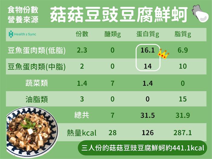 糖尿病菜單菇菇豆豉豆腐鮮蚵的營養成分