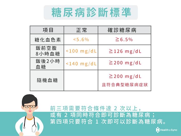 糖尿病的診斷標準為糖化血色素 (HbA1c) ≧ 6.5%、空腹血糖 ≧ 126 mg/dL、飯後 2 小時血糖 ≧ 200 mg/dL等。
