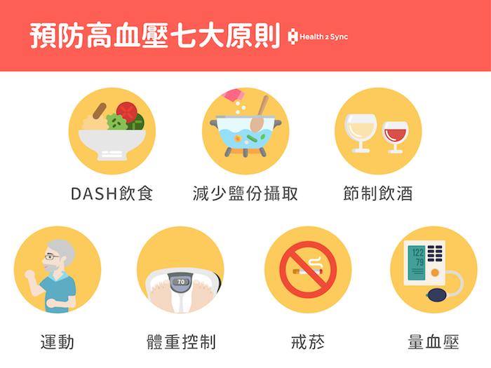 預防高血壓的七大原則:DASH飲食、減少鹽份攝取、節制飲酒、運動、體重控制、戒菸以及定期量測血壓。