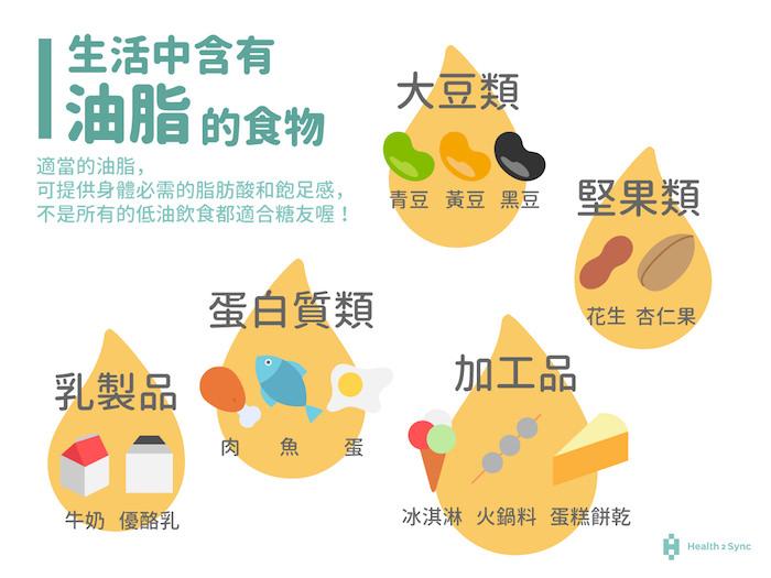 生活中含有油脂的食物,不只有肉類,乳製品、大豆堅果類以及加工食品也都含有一定的油脂成份。