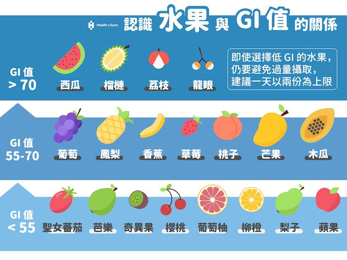 認識水果與GI值的關係,是糖尿病友吃水果的必修課,了解哪些水果是低GI值可以幫助選擇水果,並妥善控制份量,以每日2份為限。