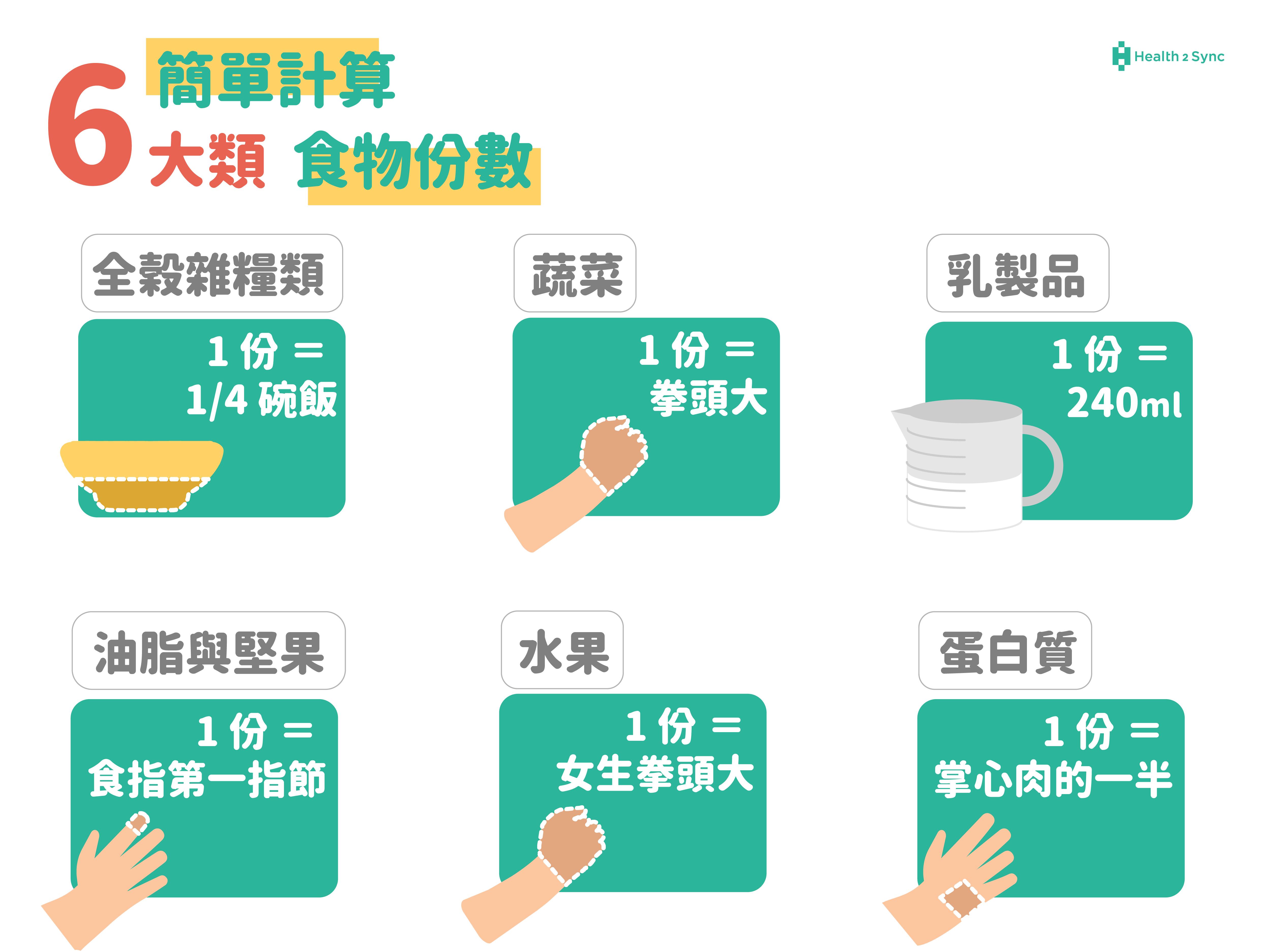 糖尿病飲食份數如何計算?可以用雙手作為粗略估計食物份數的工具。