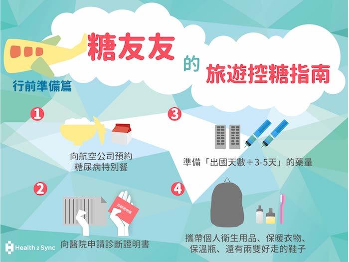 糖友在準備行李時,可以向航空公司預約糖尿病特別餐,準備足夠的藥量、診斷證明書和舒適的個人衣物喔!
