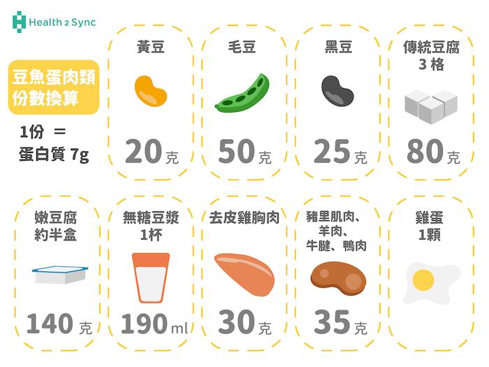 糖尿病在攝取蛋白質時,可以參考豆魚蛋肉類的份數。