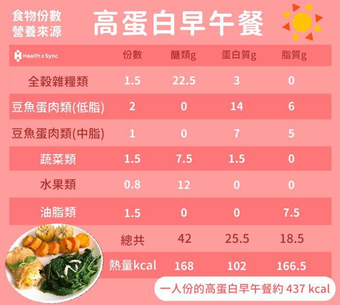 糖尿病菜單高蛋白早午餐的份數與營養。