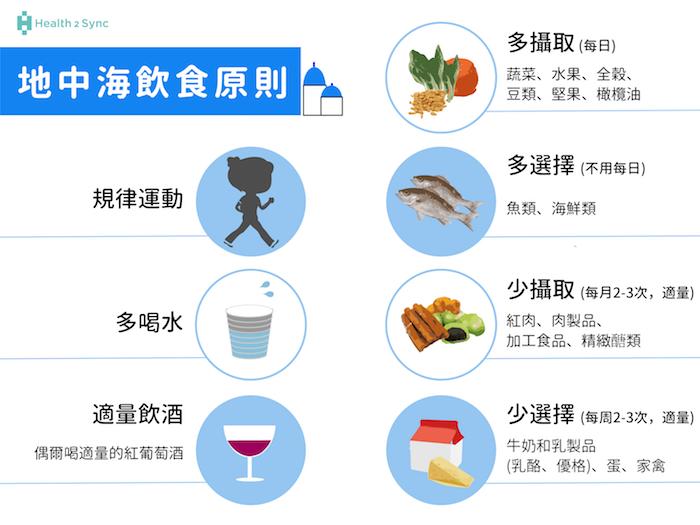 地中海飲食法包括幾個原則,除了良好的運動習慣之外,飲食方面,應該多喝水、每日攝取天然食材如蔬菜、水果、全穀類、豆類、和堅果類,搭配橄欖油、紅酒等。