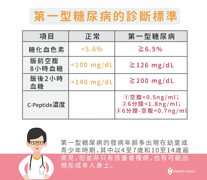 第一型糖尿病診斷標準可以透過觀察血醣化色素、飯前或飯後血糖、C-Peptide(胰島素存量指標)來判斷