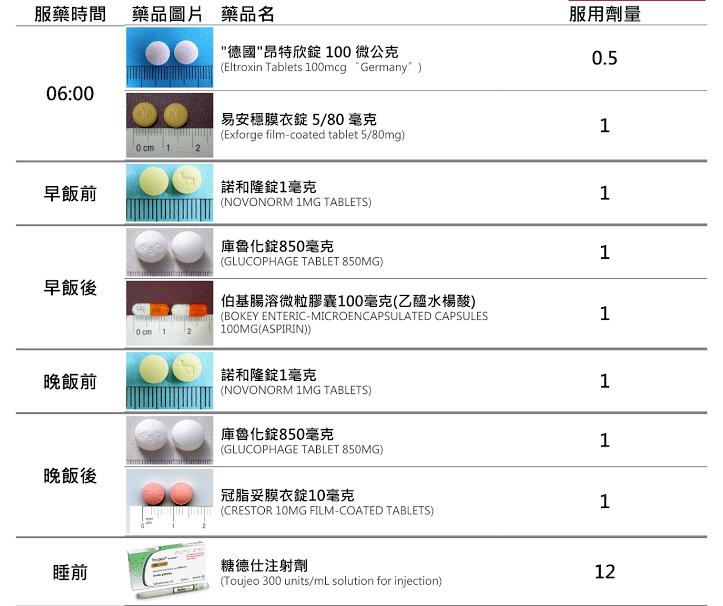 糖尿病到底飯前還是飯後吃降血糖藥,此為糖尿病患者服用血糖藥時時間與藥劑種類一覽表,糖尿病患者可以用此圖表檢視平常服用藥物的時間順序。