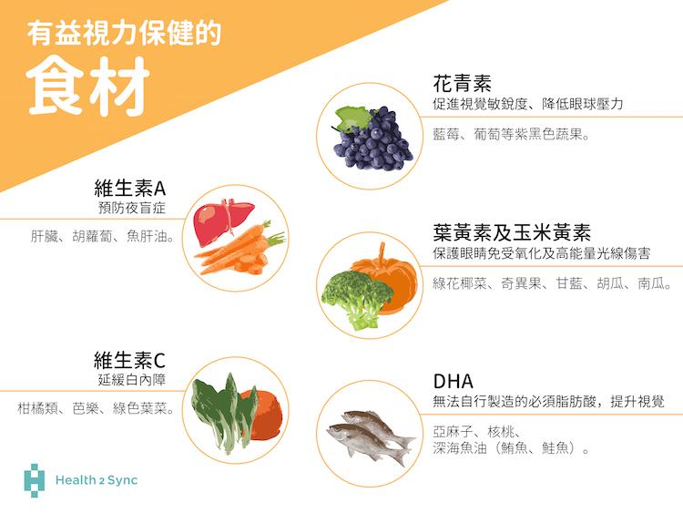 糖尿病視力保健飲食