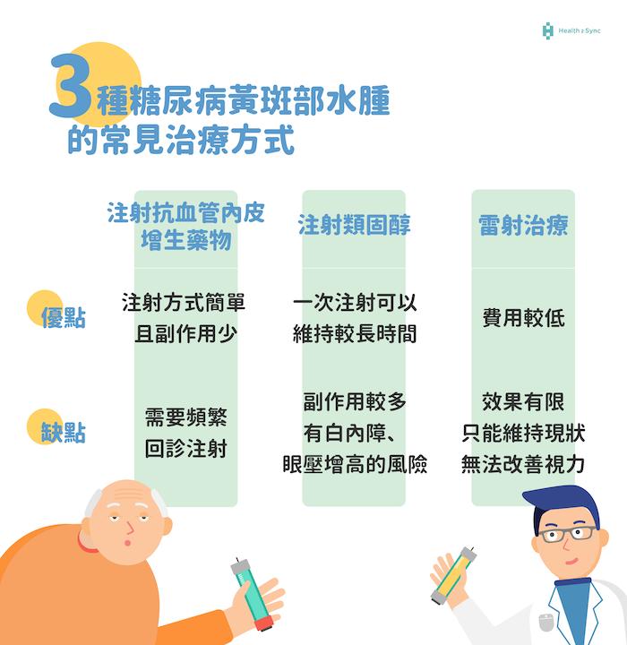 糖尿病黃斑部水腫3種常見治療