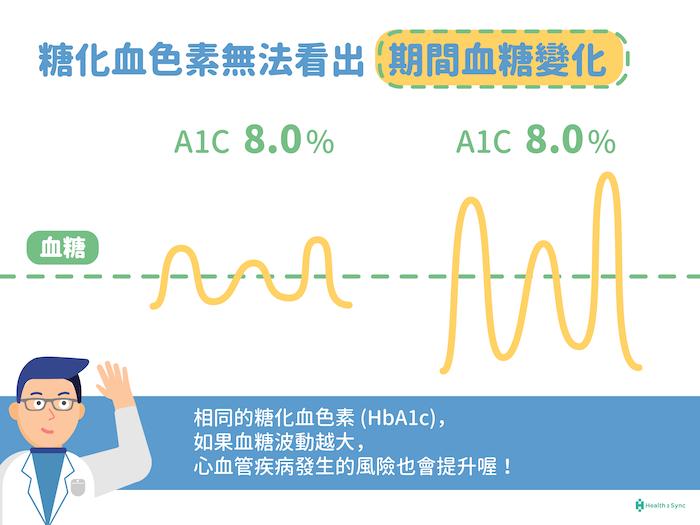 糖化血色素 A1C 雖然能反應糖友2-3個月的平均血糖變化,但仍舊無法取代日常血糖監測。